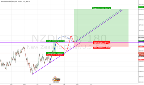NZDUSD: NZDUSD - short and long term view