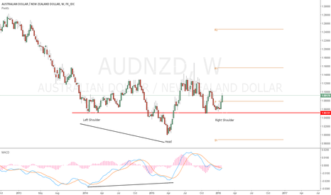 AUDNZD: Long AUDNZD Idea- Weekly Inverted H&S+Renewed Policy Divergence
