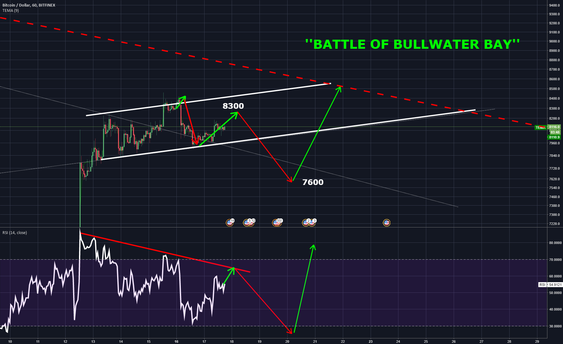 BITCOIN BREAKOUT ATTEMPT ''THE BATTLE OF BULLWATER BAY''