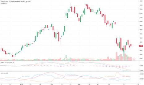 YNDX: 5 причин для покупки акций Яндекс прямо сейчас