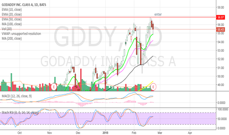 GDDY: Gap and go swing trade