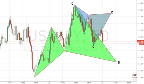 USDJPY: DOUBLE CYPHER ALERT