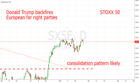 SX5E: Focus On Politics Now: STOXX 50