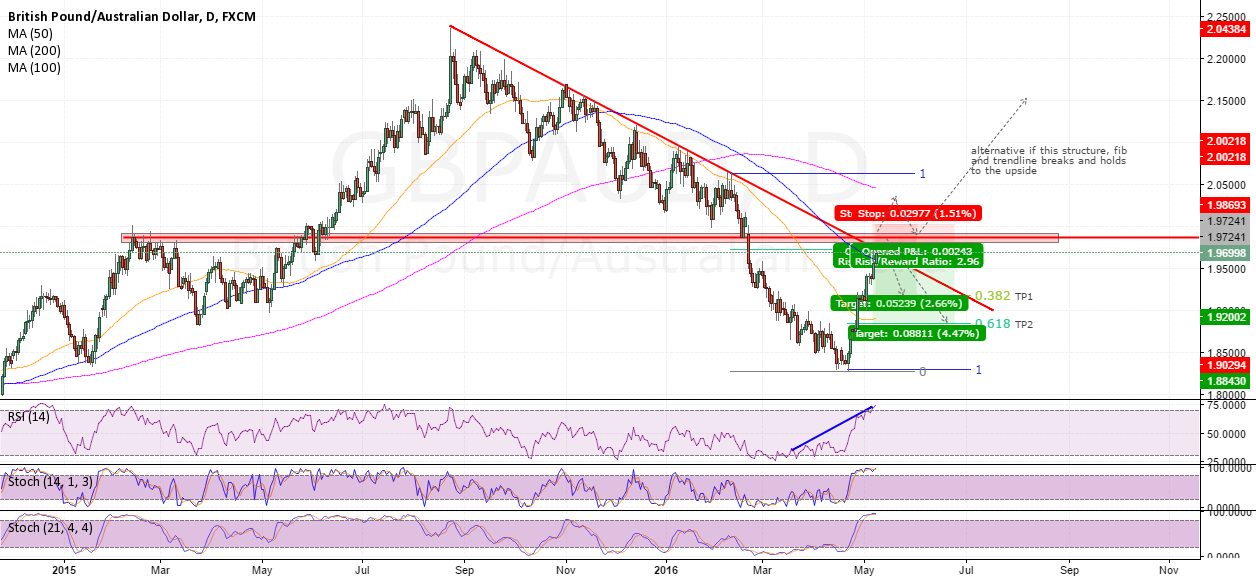 Short GBPAUD at confluence