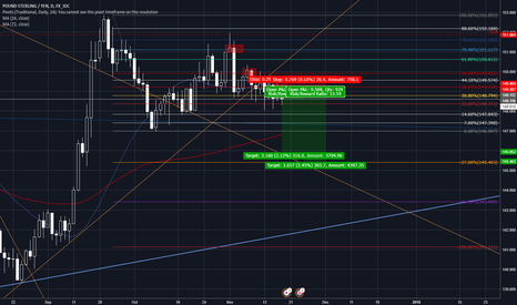 GBPJPY: Gbp/Jpy Daily - SHORT