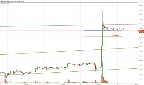 BTCUSD: BTC intraday 12/04/2018 long