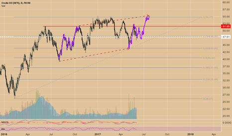 USOIL: Oil Projection playing out closely so far