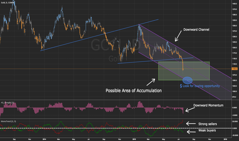 GC1!: Gold at Accumulation Area