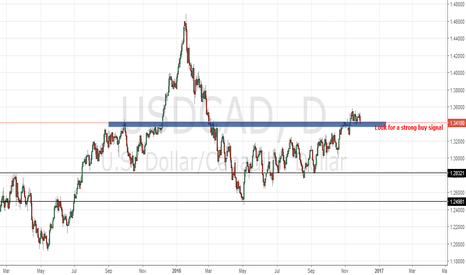 USDCAD: BREAKOUT FROM RANGE