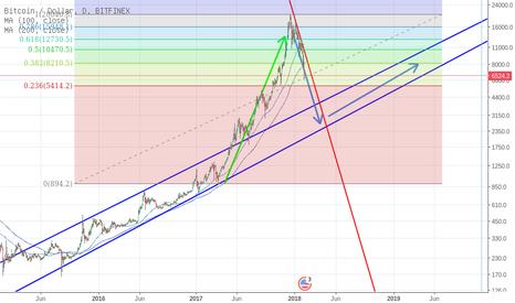 BTCUSD: Update: Große BTC-Korrektur auf nach massiver Preismanipulation?