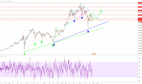 BTCUSDT: Bitcoin: Muster deutet evtl auf Ende der Abwärtsphase hin