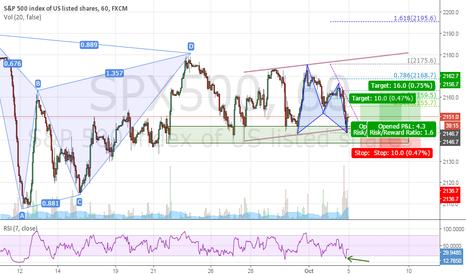 SPX500: S&P 500 Gartley Pattern 1H