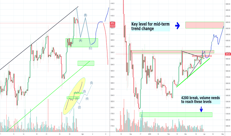 Btcusd Bitcoin 5000 Prices Or Still Just An Abc Move