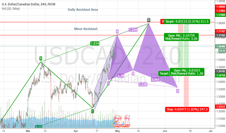 USDCAD: Just Raw Idea