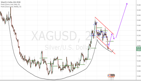 XAGUSD: Go long silver on possible cup & handle formation targeting 18.4