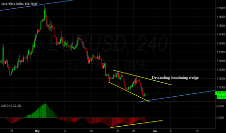 EURUSD: EUR/USD , Posible to reversal trend with  descending broadening