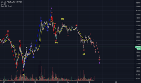 LTCUSD: LTC/USD | Possibility No.2