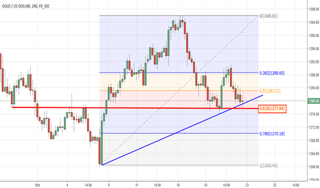 XAUUSD: What Do You Say?