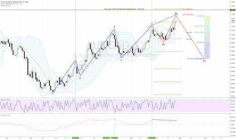 AUDCAD: AUD/CAD Time To Sell ? You give me a reason not to!
