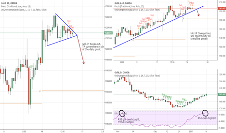 XAUUSD: XAUUSD 1H shorting opportunity/ lot of divergences