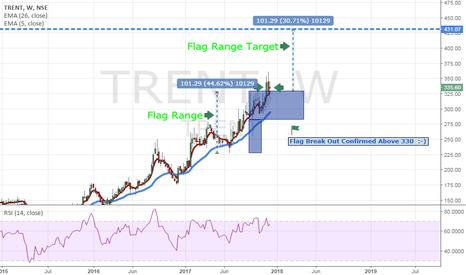 TRENT: Trent Ltd Good Stock For Long Term Investment