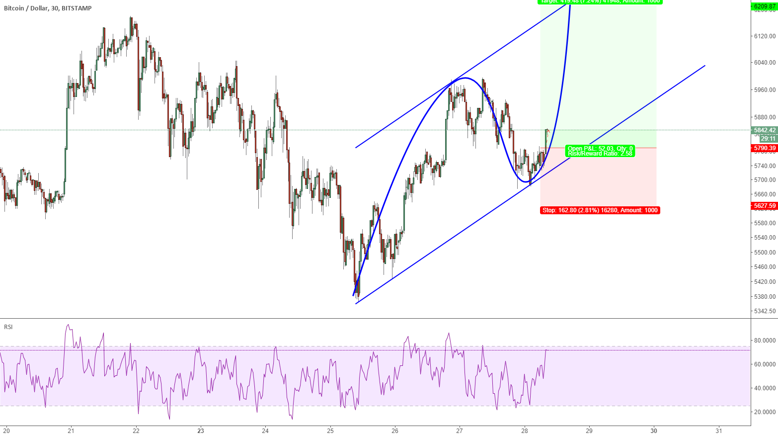 BTCUSD: setup a long trade on 30M chart
