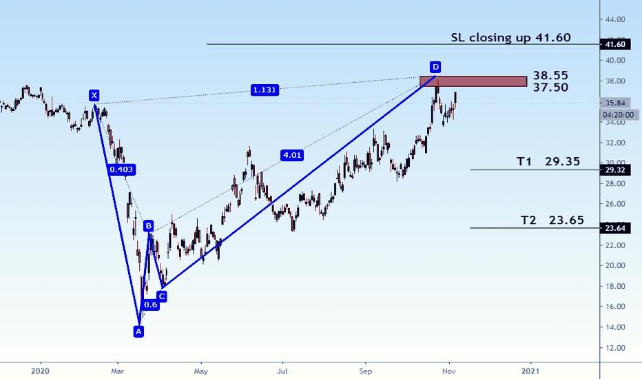 gm stock price nyse