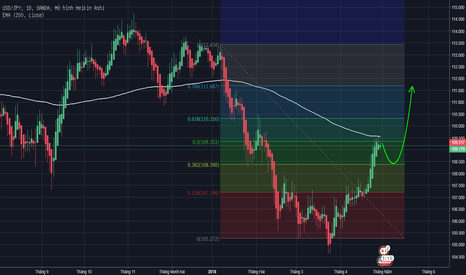 USDJPY: USD/JPY đang gặp ngưỡng cản mạnh