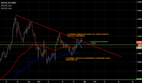 GBPUSD: GBP USD - SCENARIO LONG E SHORT 4H