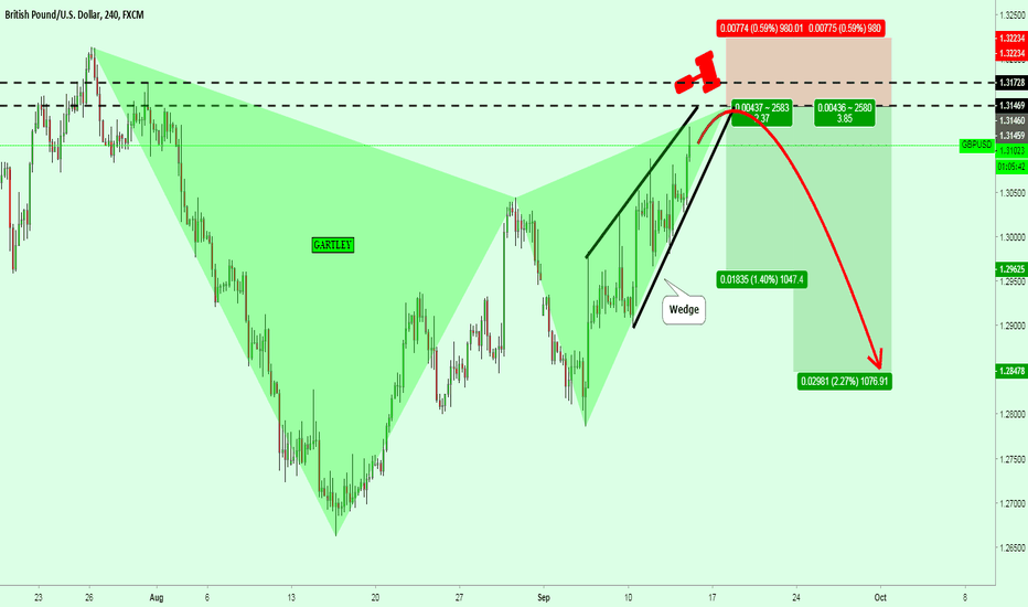 GBPUSD: GBPUSD formed a Gartley Pattern