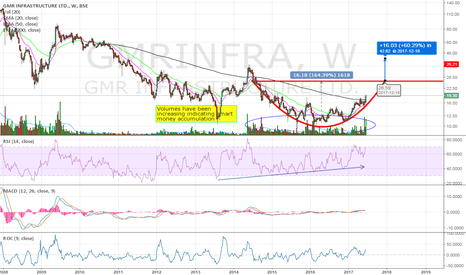 GMRINFRA: Smart accumulation going on