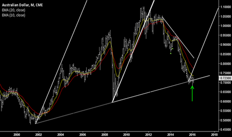 A61!: Australian Dollar (monthly) - support