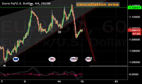 EURUSD: EURUSD plan before Fed.