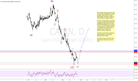 CAIRN: Cairn India - C wave up, about to start