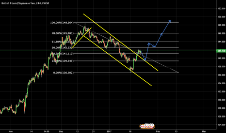 GBPJPY: GBPJPY LONG - will it test support and successfully reject?