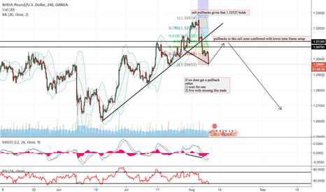 GBPUSD: GBPUSD PREPARE FOR THE SELLS