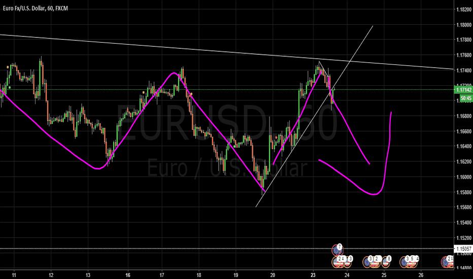 EURUSD: Elliott Wave Analysis