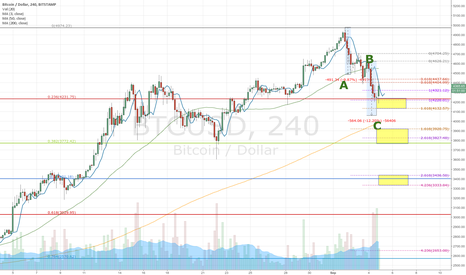 BTCUSD: BTC likely to continue downwards movement later