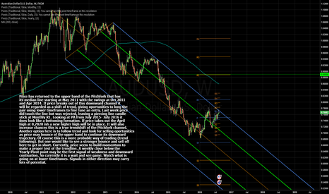 AUDUSD: Price at Critical Junction Point !
