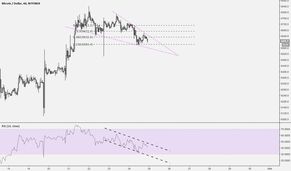 BTCUSD: Typical falling wedge.