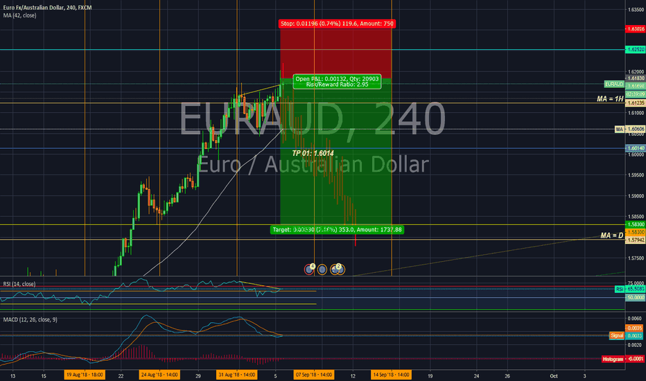 EURAUD: Short position in EUR/AUD