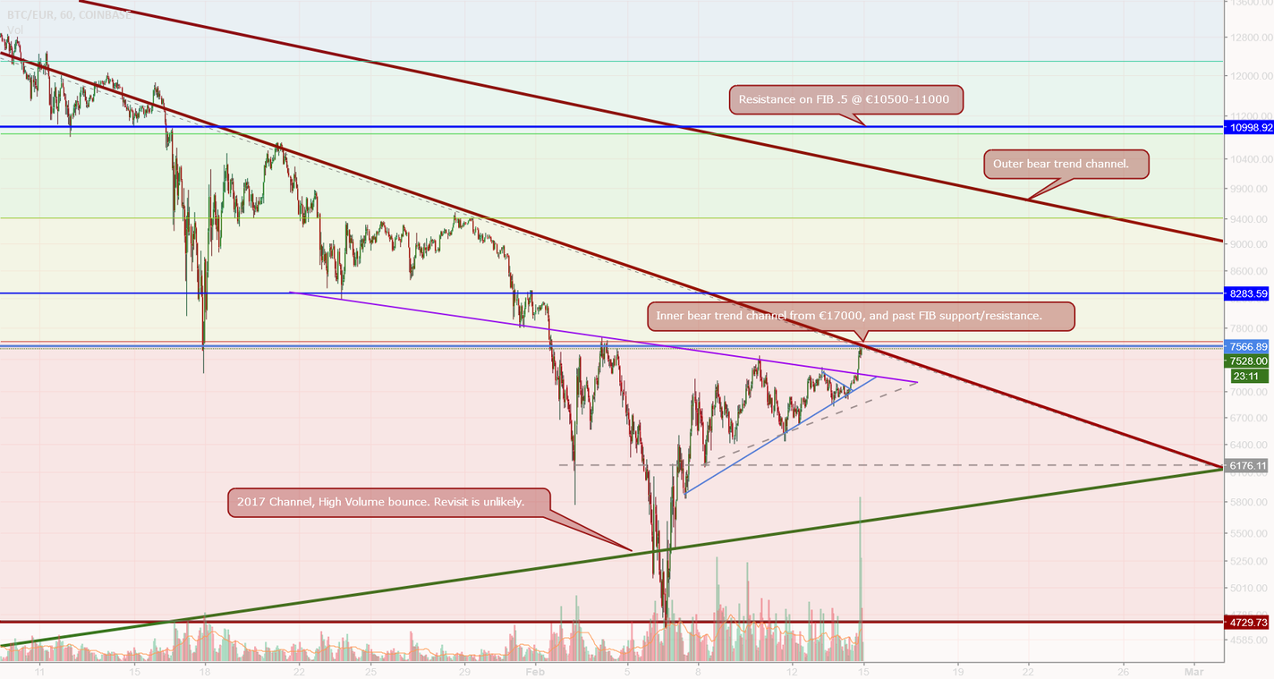 Bulls are waking up, major key resistances before retesting ATH