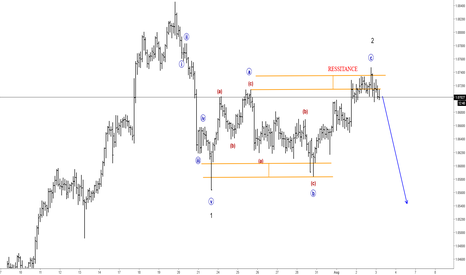 AUDNZD: Elliott Wave Analysis: FLAT On AUDNZD Looks Completed