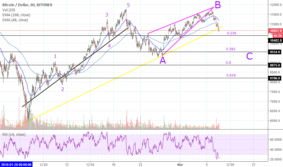BITCOIN FLAT (3-3-5) CORRECTION