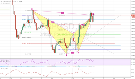 GBPUSD: Bearish Bat on the GBPUSD, At Market