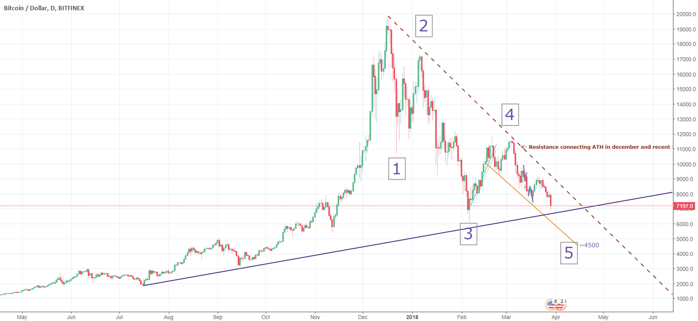 Fresh view on BTC's direction and a new wave count