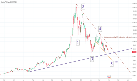 BTCUSD: Fresh view on BTC's direction and a new wave count