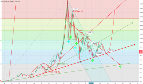 BTCUSD: btcusd 7500 or 5000 this is the question for next two months
