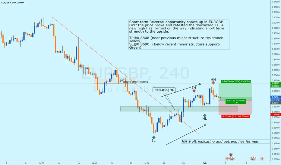 EURGBP 4H Short Term Reversal After Trend Line BO