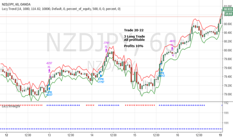 NZDJPY: Awesome Week on NZDJPY Long Trades (Profit 10%)